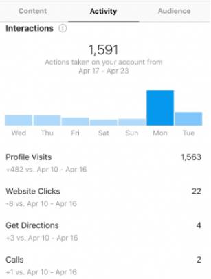 Social Media Management Insights from Instagram